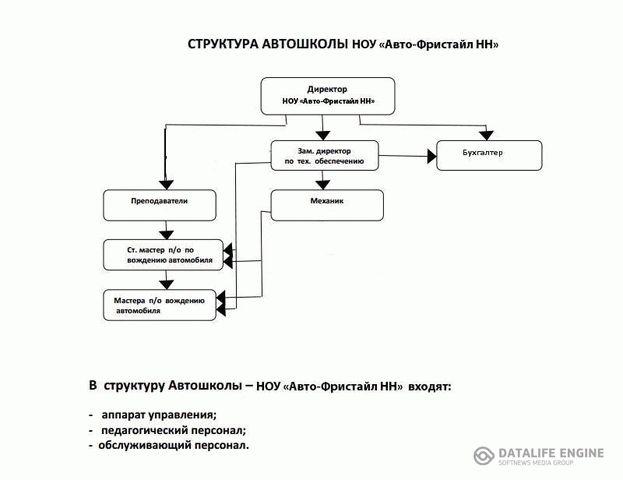 Структура автошколы